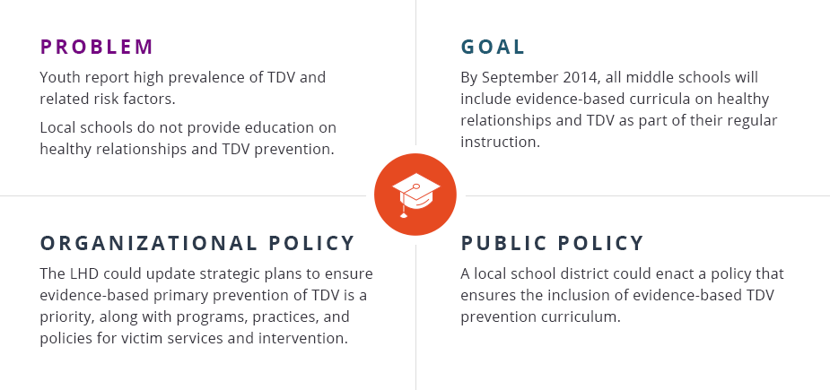 Problem: Youth report high prevalence of TDV and related risk factors.  Local schools do not provide education on healthy relationships and TDV prevention.   Goal: By September 2014, all middle schools will include evidence-based curricula on healthy relationships and TDV as part of their regular instruction.    Organizational policy: The LHD could update strategic plans to ensure evidence-based primary prevention of TDV is a priority, along with programs, practices, and policies for victim services and intervention.  Public policy: A local school district could enact a policy that ensures the inclusion of evidence-based TDV prevention curriculum.
