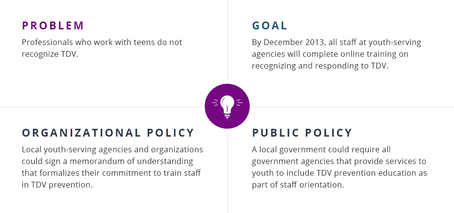 Problem: Professionals who work with teens do not recognize TDV.  Goal: By December 2013, all staff at youth-serving agencies will complete online training on recognizing and responding to TDV.  Organizational policy: Local youth-serving agencies and organizations could sign a memorandum of understanding that formalizes their commitment to train staff in TDV prevention.   Public policy: A local government could require all government agencies that provide services to youth to include TDV prevention education as part of staff orientation.