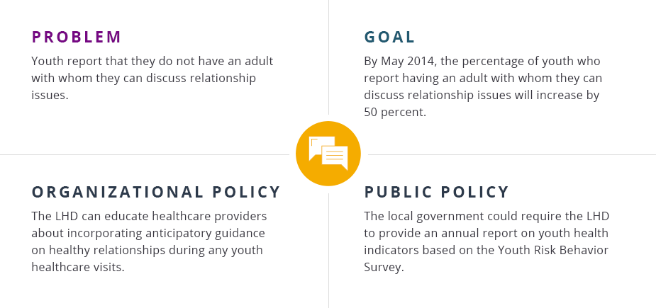 Problem: Youth report that they do not have an adult with whom they can discuss relationship issues.  Goal: By May 2014, the percentage of youth who report having an adult with whom they can discuss relationship issues will increase by 50 percent.  Organizational policy: The LHD can educate healthcare providers about incorporating anticipatory guidance on healthy relationships during any youth healthcare visits.  Public policy: The local government could require the LHD to provide an annual report on youth health indicators based on the Youth Risk Behavior Survey.